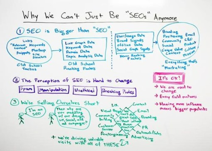 Why We Can't Just Be SEOs Anymore   A Marketing Mix   Scoop.it