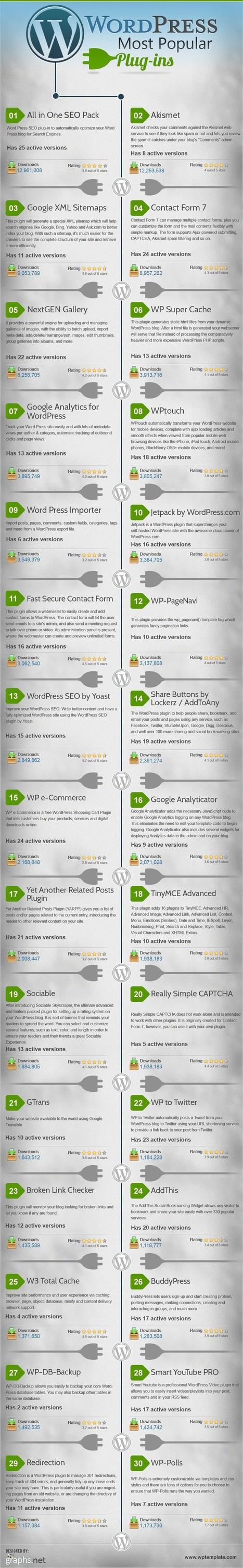 Top 30 Best & Most Popular WordPress Plugins - Infographics   Viral Classified News   Scoop.it