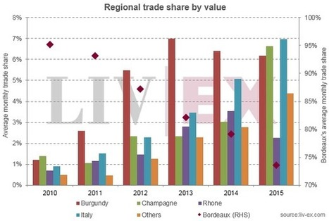 Champagne becomes third most traded region | Grande Passione | Scoop.it