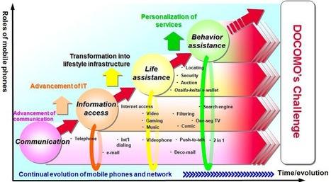Le marketing mobile (m-commerce) : l'exemple du japon | Omni Channel retailing | Scoop.it