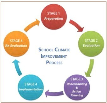 School Climate and Culture | Positive Behavior Intervention & Supports:  Oakland County | Scoop.it