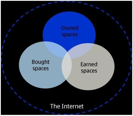 Is the Best Digital Marketing Earned, Owned or Bought? | Jeffbullas's Blog | Graphic Design, Marketing, Business, Web Design | Scoop.it