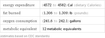 calories burned running a marathon - Wolfram|Alpha | Slash's Science & Technology Scoop | Scoop.it