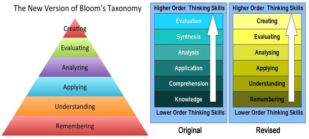 blooms taxonomy of learning domains