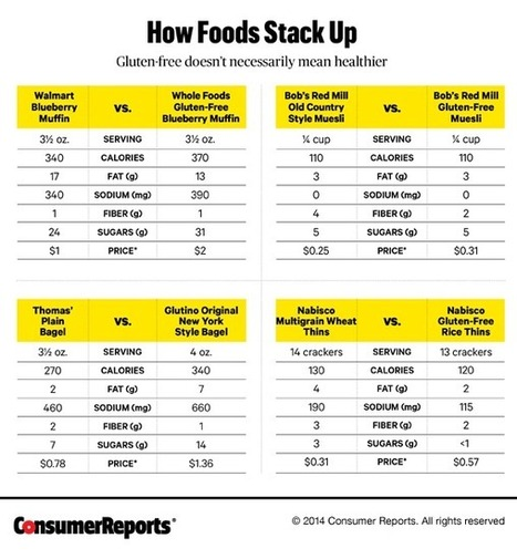 Will A Gluten-Free Diet Really Make You Healthier? - Consumer Reports | GlutenFreeScoop | Scoop.it