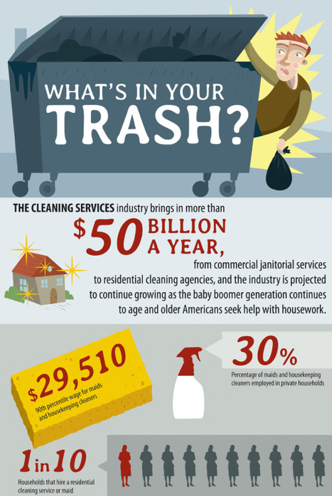 What's In YourTrash? | green infographics | Scoop.it