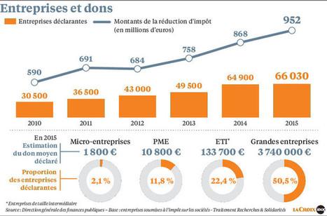Mécénat, les entreprises donnent près de 3milliards d'euros aux associations | Pertinences sociétales | Scoop.it