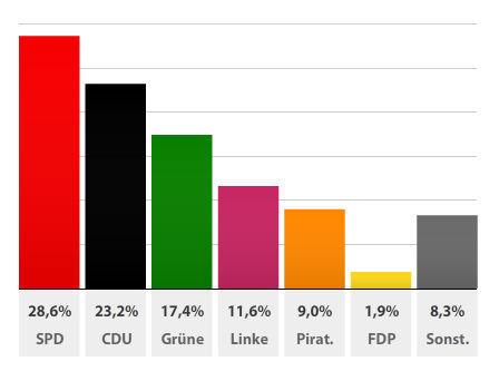 9% pour le Parti Pirate à Berlin ! Et si la politique pouvait vraiment être réformée ? | Web et Social | Scoop.it