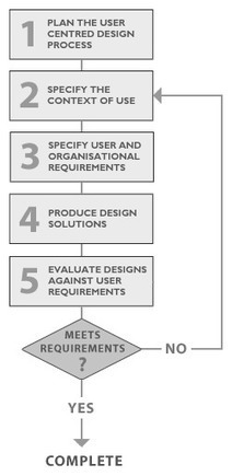 User-centred design and organisational maturity | Service & Interaction Design Thinking | Scoop.it