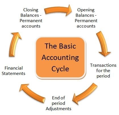 What is the Accounting Cycle?◅Click here ...