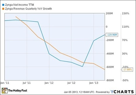 Can Zynga Survive Without Online Poker? - Motley Fool | Poker | Scoop.it