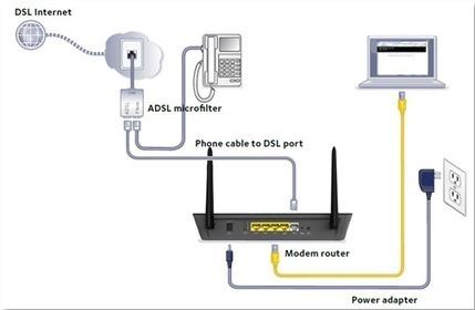 dsl wireless router diagram trusted wiring diagrams u2022 rh shlnk co Netgear Wireless Router Symbols Wireless Router to DSL Modem Router Hook Up to Zonet