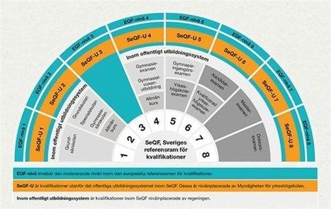 Så fungerar SeQF – det svenska ramverket för kvalifikationer | Nitus - Nätverket för kommunala lärcentra | Scoop.it