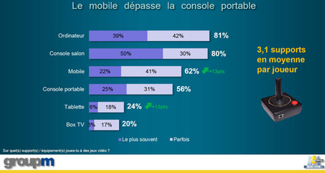Le nombre de gamers sur smartphone dépasse celui de la console portable selon le baromètre GroupM et M6 Publicité Digital - Offremedia | Innovations pédagogiques numériques | Scoop.it