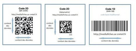 Les codes QR, aspects techniques - Les MédiaFICHES | Ressources pour la Technologie au College | Scoop.it