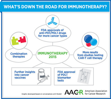 cancer' in Cancer Immunotherapy Review and Collection | Scoop it