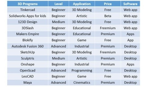 13 Best CAD Programs for Kids | Research_topic | Scoop.it