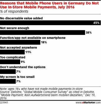 Consumers Turn Up Their Noses at Mobile Payments in Germany - eMarketer | eTourism Trends and News | Scoop.it