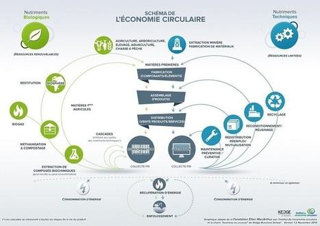 L'#économie #circulaire #française en plein essor | Responsabilité sociale des entreprises (RSE) | Scoop.it