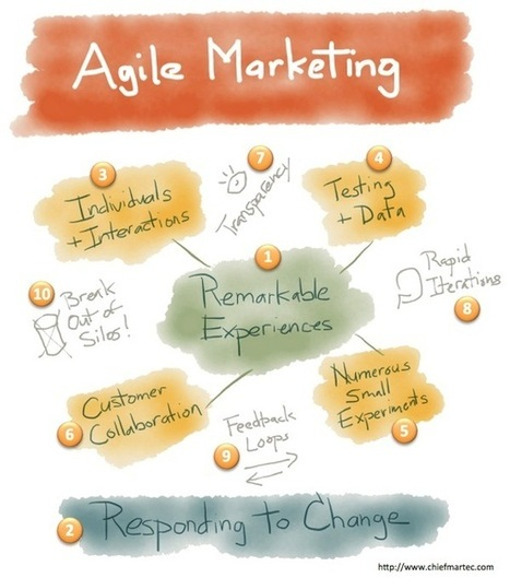 10 key principles of agile marketing management - Chief Marketing Technologist | Marketing&Advertising | Scoop.it