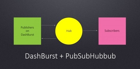Pushing Content Faster with PubSubHubbub | Dev & Design | Scoop.it