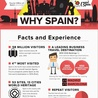 Spain Online Travel 4 You