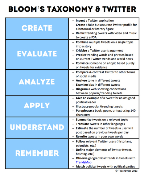 22 Ways To Use Twitter With Bloom's Taxonomy | e-learning in higher education and beyond | Scoop.it