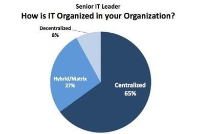 Undersøkelse av IT trender - MyNewsdesk (pressemelding) | Sosial på norsk | Scoop.it
