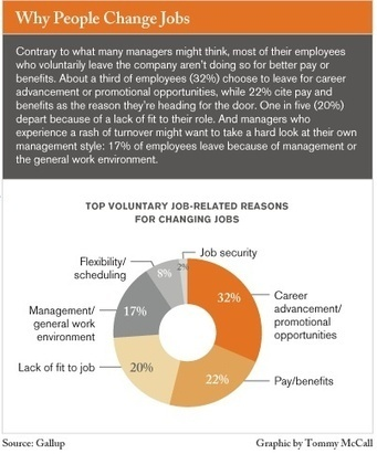 Quitter son entreprise : pourquoi changer d'entreprise ? | PARLONS RH | Scoop.it
