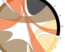 d3.js ~ Examples of Visualization Types   visual data   Scoop.it