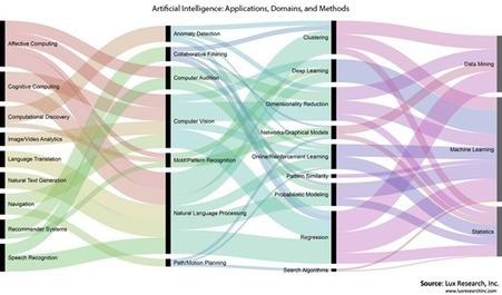 Les avancées de l'intelligence artificielle – 1   Web 3.0   Scoop.it