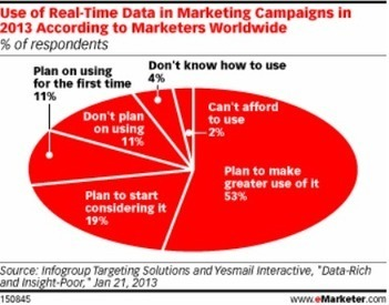 EMarketer: More Companies Using Real-Time Marketing As Social Media Analytics Improve | Social Media Article Sharing | Scoop.it