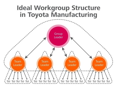 The virtuous circle of sustainable growth: how lean management practices at Procter&Gamble and Toyota make for an environment based on customer focus and people development | Agile & Lean IT | Scoop.it