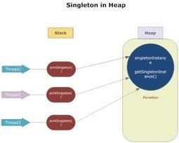 Singleton Design Pattern An introspection and best practices | IdioTechie | Software Architecture | Scoop.it