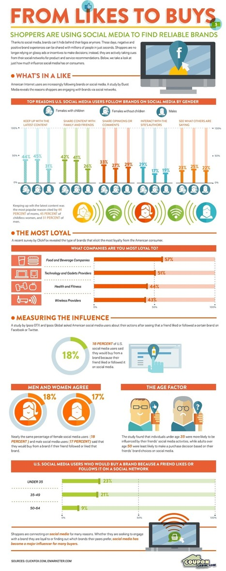 3 Infographics To Know How Social Media Influence The Retail Industry | Infographics: Examples | Scoop.it