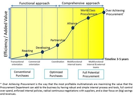 PROCUREMENT TRANSFORMATION ROADMAP: from Tactical Purchasing to Strategic Procurement | Supply chain News and trends | Scoop.it