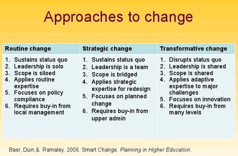 Shared Leadership and the University - Approaches to Change, Time to Lead | Change Management Resources | Scoop.it