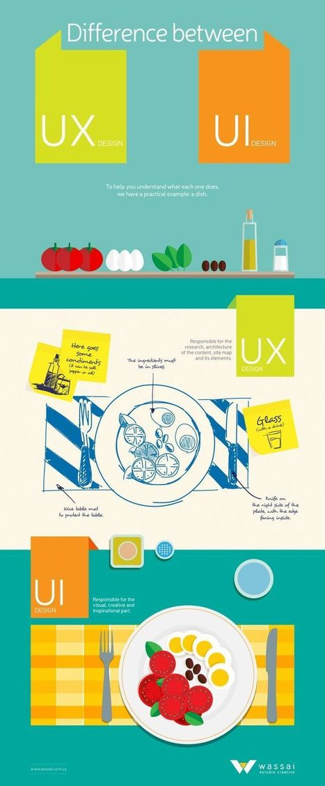 Comprendre l'UX Design en 10 images | (UX & UI) Design & Design thinking | Scoop.it