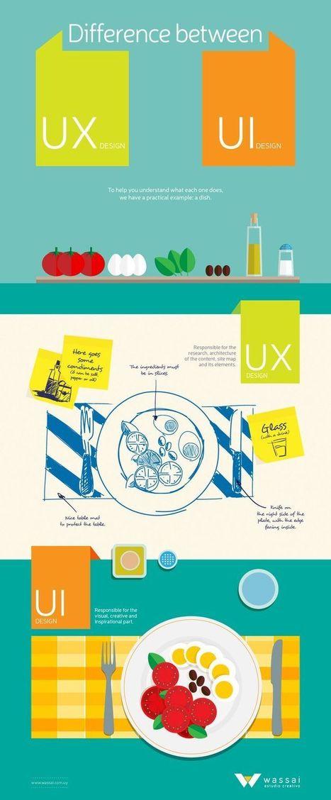 Comprendre l'UX Design en 10 images - Blog du MMI | leadership, Management 3.0, développement personnel, douance | Scoop.it