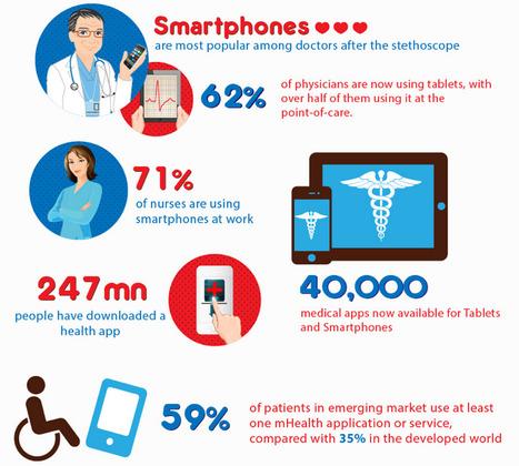 Mobile Healthcare Faces The Future [Infographic] | Salud Publica | Scoop.it