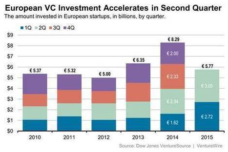 The Daily Startup: VC Investment in European Startups Accelerates - Wall Street Journal (blog) | n2euro | Scoop.it