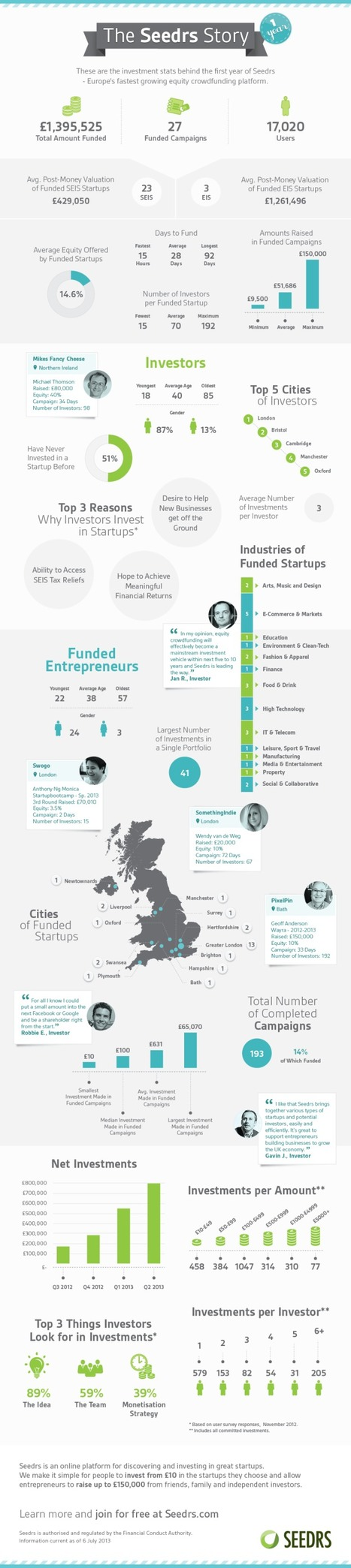 The Stats Behind Our First Year- Seedrs | Crowdfunding World | Scoop.it