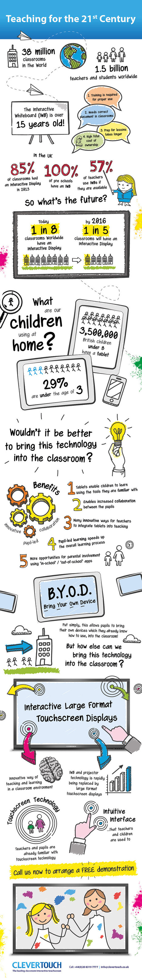 21st Century Teaching Infographic - e-Learning Infographics | Tech issues in ELT | Scoop.it