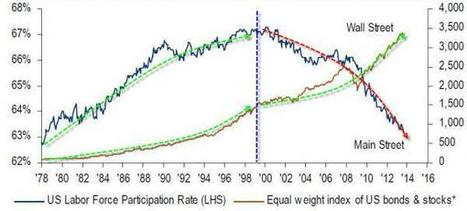 The Only Chart That The Majority Of Americans Should Care About | Zero Hedge | Gold and What Moves it. | Scoop.it