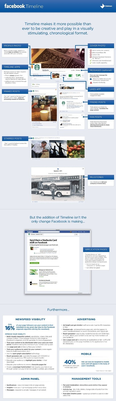 Facebook Timeline Overview Infographic   Edelman Digital   Being Social Us   Scoop.it