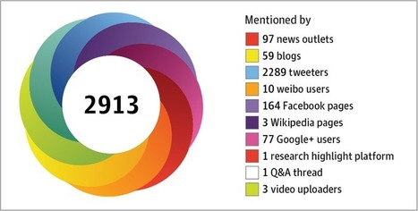 The Rise of Altmetrics | Research Tools Box | Scoop.it