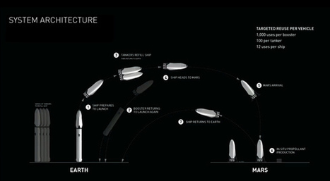 SpaceX's Elon Musk Unveils Interplanetary Spaceship to Colonize Mars | The virtual life | Scoop.it