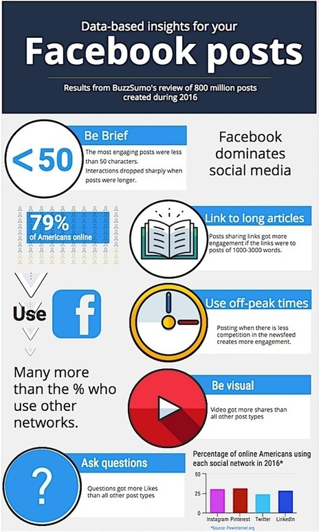 Which Types of Facebook Posts Get the Most Likes, Comments, and Shares? [Infographic] | Web information Specialist | Scoop.it