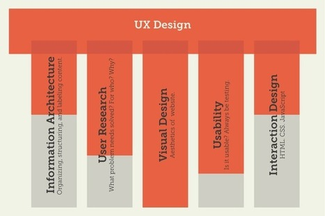 What Is User Experience Design Rob And Laure