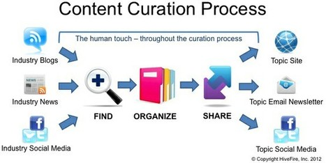 INFOGRAPHIC: Content Curation Explained | Learning Engineering | Scoop.it